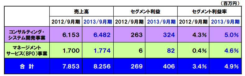 ビジネスブレイン太田昭和 BPO売り上げ割合