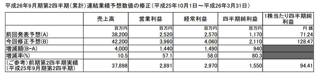 三菱総合研究所 上方修正