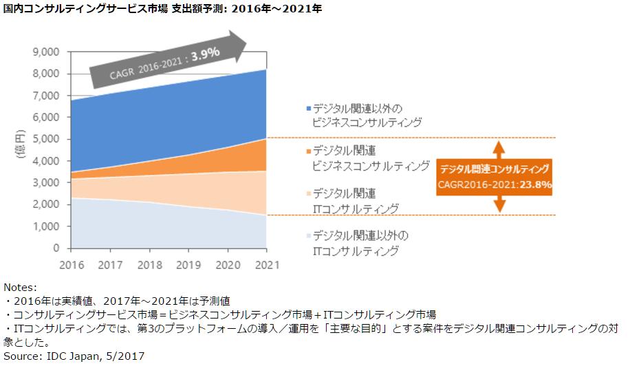 2016年コンサルティング市場規模