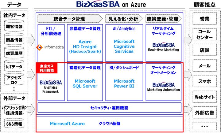 BizXaaS_BA NTTデータ
