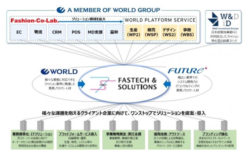 株式会社ファステック・アンド・ソリューションズ概念図