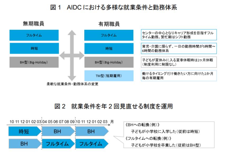有限責任監査法人トーマツのAIDCの就業条件と勤務体系図