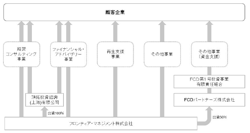 フロンティアマネジメント事業系統図