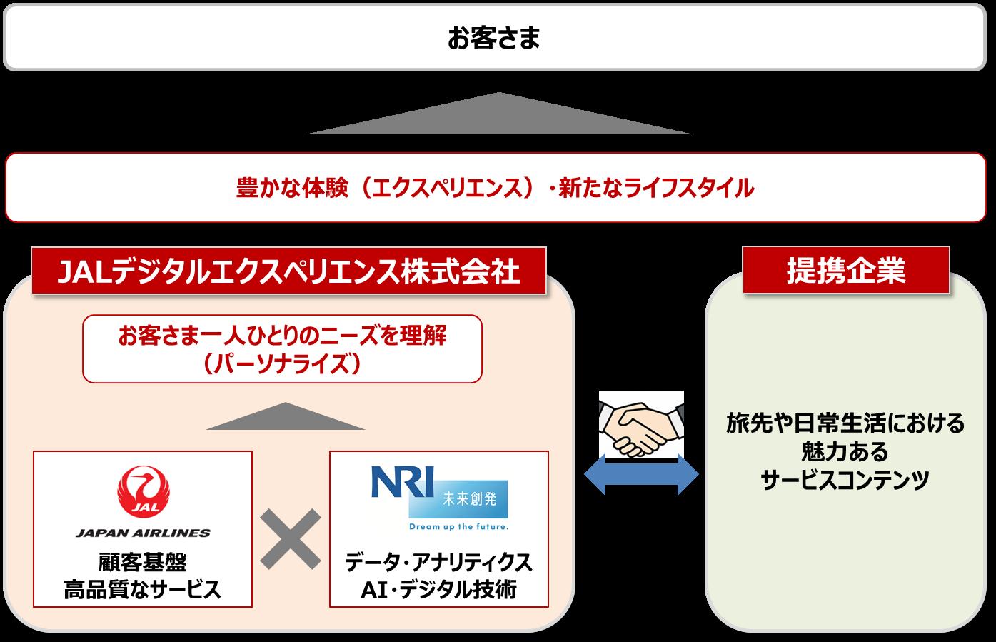 JALデジタルエクスペリエンス