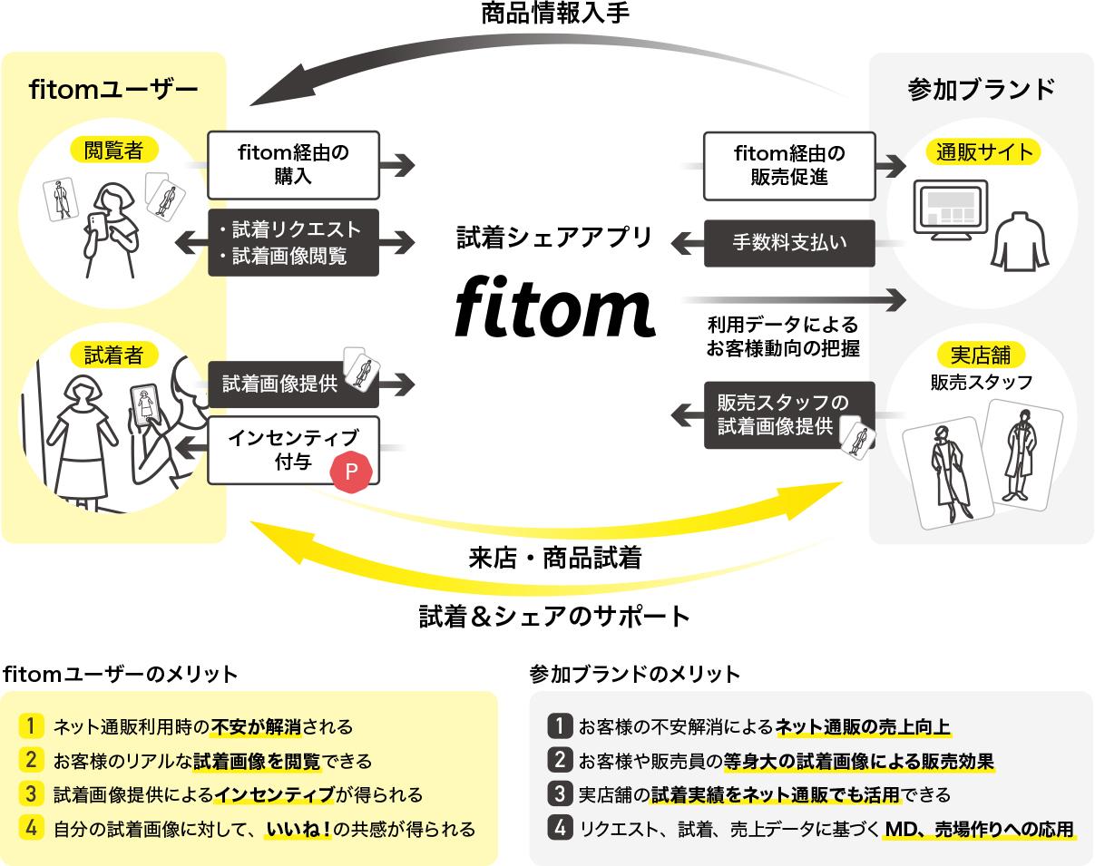fitomのスキーム